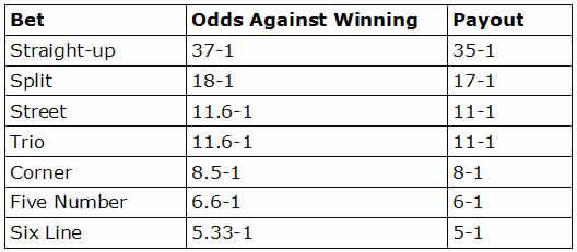 roulette wahrscheinlichkeiten tabelle